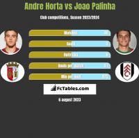 Andre Horta vs Joao Palinha h2h player stats