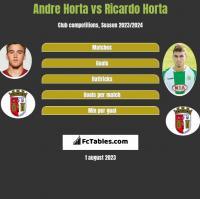 Andre Horta vs Ricardo Horta h2h player stats