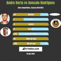 Andre Horta vs Goncalo Rodrigues h2h player stats