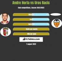 Andre Horta vs Uros Racic h2h player stats