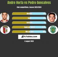 Andre Horta vs Pedro Goncalves h2h player stats