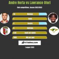 Andre Horta vs Lawrance Ofori h2h player stats
