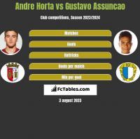 Andre Horta vs Gustavo Assuncao h2h player stats