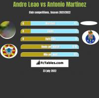 Andre Leao vs Antonio Martinez h2h player stats