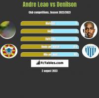 Andre Leao vs Denilson h2h player stats