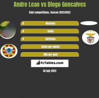 Andre Leao vs Diogo Goncalves h2h player stats