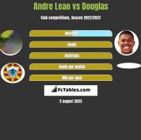 Andre Leao vs Douglas h2h player stats