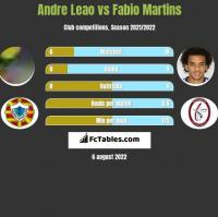 Andre Leao vs Fabio Martins h2h player stats