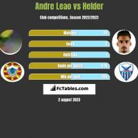 Andre Leao vs Helder h2h player stats