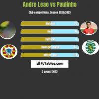 Andre Leao vs Paulinho h2h player stats