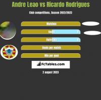 Andre Leao vs Ricardo Rodrigues h2h player stats