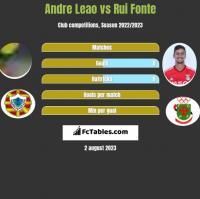 Andre Leao vs Rui Fonte h2h player stats