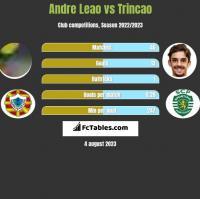 Andre Leao vs Trincao h2h player stats
