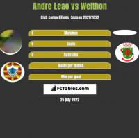 Andre Leao vs Welthon h2h player stats