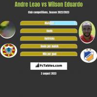 Andre Leao vs Wilson Eduardo h2h player stats