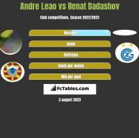 Andre Leao vs Renat Dadashov h2h player stats