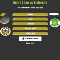 Andre Leao vs Anderson h2h player stats