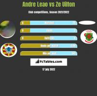 Andre Leao vs Ze Uilton h2h player stats