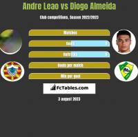 Andre Leao vs Diogo Almeida h2h player stats