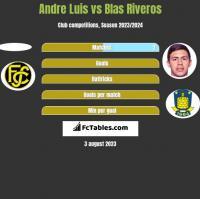 Andre Luis vs Blas Riveros h2h player stats