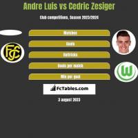 Andre Luis vs Cedric Zesiger h2h player stats