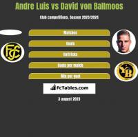 Andre Luis vs David von Ballmoos h2h player stats