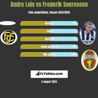 Andre Luis vs Frederik Soerensen h2h player stats