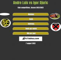 Andre Luis vs Igor Djuric h2h player stats