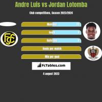 Andre Luis vs Jordan Lotomba h2h player stats