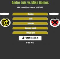 Andre Luis vs Mike Gomes h2h player stats