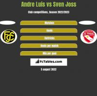 Andre Luis vs Sven Joss h2h player stats