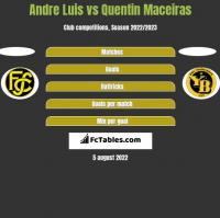 Andre Luis vs Quentin Maceiras h2h player stats