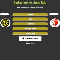 Andre Luis vs Jean Ruiz h2h player stats