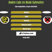 Andre Luis vs Noah Sylvestre h2h player stats