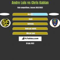 Andre Luis vs Chris Kablan h2h player stats