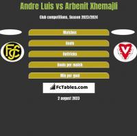 Andre Luis vs Arbenit Xhemajli h2h player stats