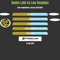 Andre Luis vs Leo Seydoux h2h player stats