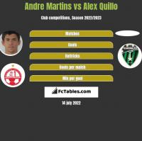 Andre Martins vs Alex Quillo h2h player stats
