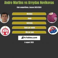 Andre Martins vs Arvydas Novikovas h2h player stats