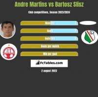 Andre Martins vs Bartosz Slisz h2h player stats