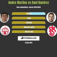Andre Martins vs Dani Ramirez h2h player stats