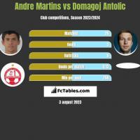Andre Martins vs Domagoj Antolic h2h player stats
