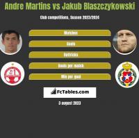 Andre Martins vs Jakub Blaszczykowski h2h player stats