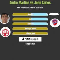 Andre Martins vs Jean Carlos h2h player stats