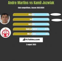 Andre Martins vs Kamil Jozwiak h2h player stats