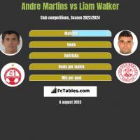 Andre Martins vs Liam Walker h2h player stats