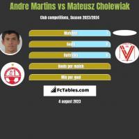 Andre Martins vs Mateusz Cholewiak h2h player stats