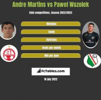Andre Martins vs Pawel Wszolek h2h player stats