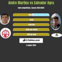 Andre Martins vs Salvador Agra h2h player stats