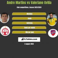 Andre Martins vs Valeriane Gvilia h2h player stats